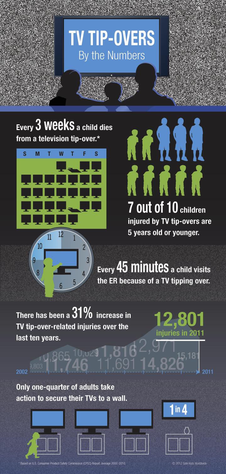 TV tip-over graphic courtesy of safe kids.org